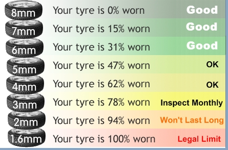 Tread And Performance Drop Off Tyres Wheels Wheels